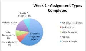 Week 1 Assignments Completed